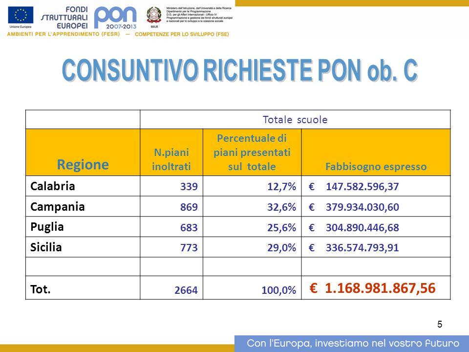 5 Totale scuole Regione N.piani inoltrati Percentuale di piani presentati sul totaleFabbisogno espresso Calabria 33912,7% 147.582.596,37 Campania 8693