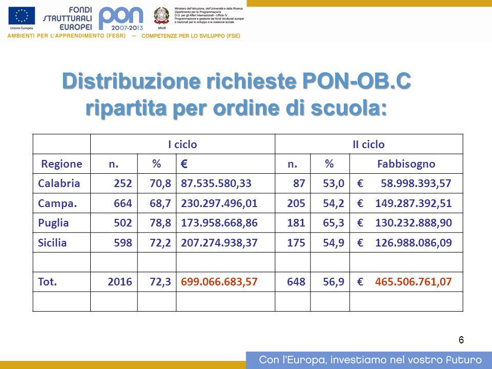 6 Distribuzione richieste PON-OB.C ripartita per ordine di scuola: I cicloII ciclo Regionen.% n.%Fabbisogno Calabria25270,887.535.580,338753,0 58.998.