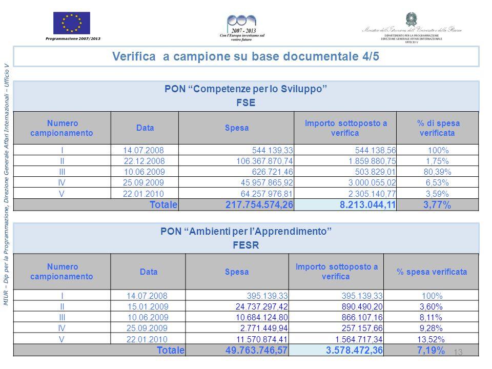 MIUR – Dip per la Programmazione, Direzione Generale Affari Internazionali – Ufficio V PON Competenze per lo Sviluppo FSE PON Ambienti per lApprendimento FESR Numero campionamento Data Spesa Importo sottoposto a verifica % di spesa verificata I14.07.2008 544.139,33544.138,56 100% II22.12.2008106.367.870,741.859.880,751,75% III10.06.2009626.721,46503.829,0180,39% IV25.09.2009 45.957.865,923.000.055,026,53% V22.01.2010 64.257.976,812.305.140,773,59% Totale217.754.574,268.213.044,113,77% Numero campionamento DataSpesa Importo sottoposto a verifica % spesa verificata I14.07.2008 395.139,33 100% II15.01.200924.737.297,42890.490,203,60% III10.06.2009 10.684.124,80 866.107,168,11% IV25.09.2009 2.771.449,94 257.157,669,28% V22.01.2010 11.570.874,41 1.564.717,3413,52% Totale49.763.746,573.578.472,367,19% Verifica a campione su base documentale 4/5 13