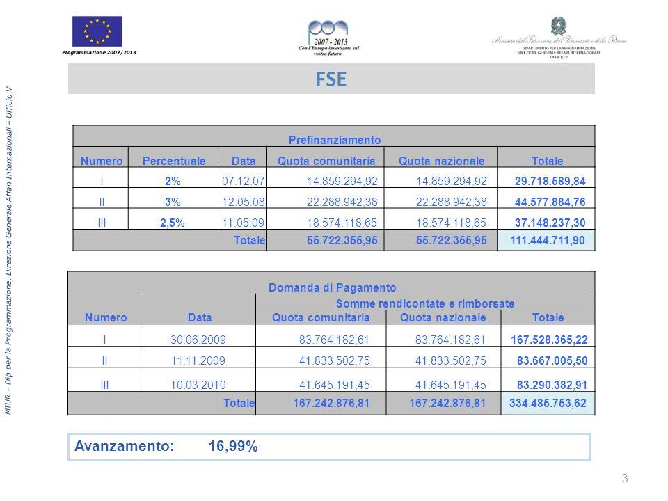MIUR – Dip per la Programmazione, Direzione Generale Affari Internazionali – Ufficio V FESR Prefinanziamento Numero Percentuale Data Quota comunitaria Quota nazionale Totale I2% 27.09.07 4.953.098,30 9.906.196,60 II3% 23.04.08 7.429.647,45 14.859.294,90 III2,5% 08.05.09 6.191.372,88 12.382.745,76 Totale 18.574.118,63 37.148.237,26 Domanda di Pagamento Numero Data Somme rendicontate e rimborsate Quota comunitariaQuota nazionaleTotale I30.06.09 16.875.941,56 33.751.883,12 II11.11.09 6.567.927,30 13.135.854,59 III10.03.10 8.467.784,26 16.935.568,53 Totale31.911.653,11 63.823.306,24 Avanzamento:12,88% 4