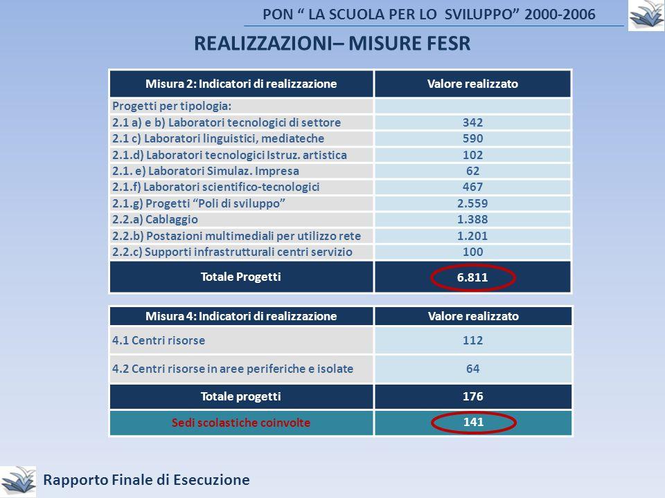 PON LA SCUOLA PER LO SVILUPPO 2000-2006 Rapporto Finale di Esecuzione REALIZZAZIONI– MISURE FESR Misura 2: Indicatori di realizzazioneValore realizzato Progetti per tipologia: 2.1 a) e b) Laboratori tecnologici di settore342 2.1 c) Laboratori linguistici, mediateche590 2.1.d) Laboratori tecnologici Istruz.
