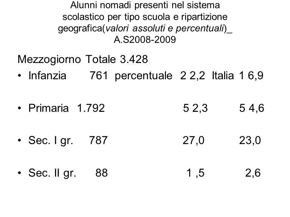 Alunni nomadi presenti nel sistema scolastico per tipo scuola e ripartizione geografica(valori assoluti e percentuali)_ A.S2008-2009 Mezzogiorno Totale 3.428 Infanzia 761 percentuale 2 2,2 Italia 1 6,9 Primaria 1.792 5 2,3 5 4,6 Sec.