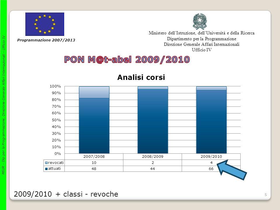 66 Programmazione 2007/2013 Ministero dellIstruzione, dellUniversità e della Ricerca Dipartimento per la Programmazione Direzione Generale Affari Internazionali Ufficio IV MIUR – Dip per la Programmazione, Direzione Generale Affari Internazionali – Ufficio IV Alcune conferme/alcune sorprese 1) Disaggregando la richiesta di formazione per regione è ancora la Puglia (53%) la Regione con la richiesta più alta e la Calabria quella con minore richiesta (34%) 2) Quella che è veramente cresciuta è però la richiesta di formazione nazionale (circa il doppio per ciascuna regione rispetto al 2008/2009) mentre diminuisce la richiesta di formazione interna alle scuole 3) Si evidenziano anomalie regionali rispetto ai ritiri: il caso M@t.abel: in Calabria i ritiri sono oltre il 50% e in Puglia i ritiri del primo ciclo sono di 4pt% maggiori che nel II ciclo (è colpa della valutazione?)M@t.abel