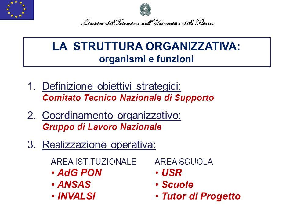 Ministero dellIstruzione, dellUniversità e della Ricerca LA STRUTTURA ORGANIZZATIVA: organismi e funzioni 1.Definizione obiettivi strategici: Comitato