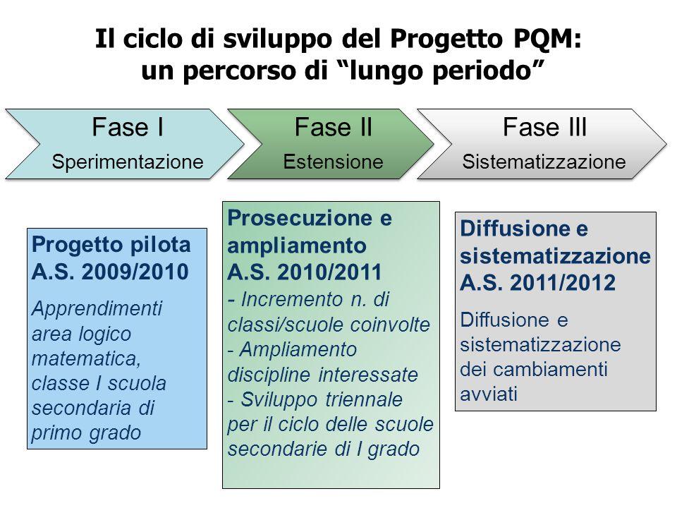 Il ciclo di sviluppo del Progetto PQM: un percorso di lungo periodo Progetto pilota A.S. 2009/2010 Apprendimenti area logico matematica, classe I scuo