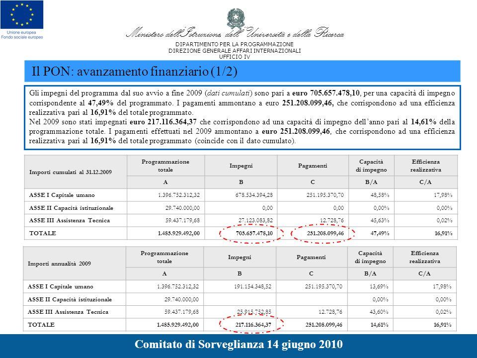Gli impegni del programma dal suo avvio a fine 2009 (dati cumulati) sono pari a euro 705.657.478,10, per una capacità di impegno corrispondente al 47,49% del programmato.