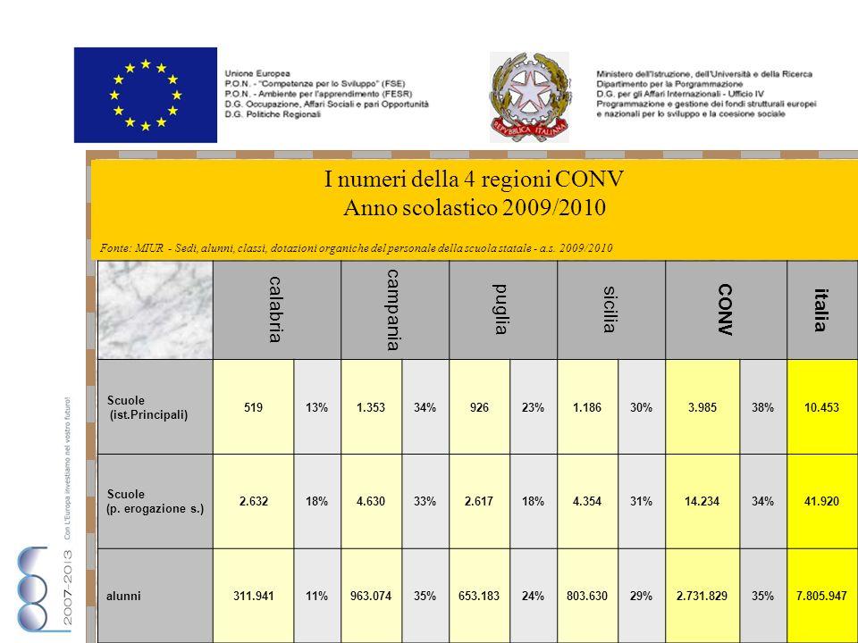 calabria campania puglia sicilia CONV italia Scuole (ist.Principali) 51913%1.35334%92623%1.18630%3.98538%10.453 Scuole (p.