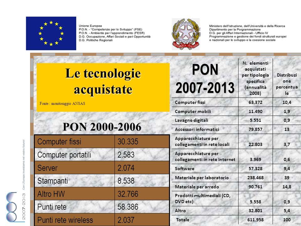PON 2007-2013 N.
