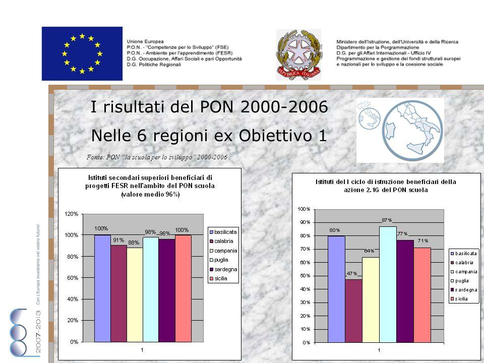 I risultati del PON 2000-2006 Nelle 6 regioni ex Obiettivo 1 Fonte: PON la scuola per lo sviluppo 2000-2006