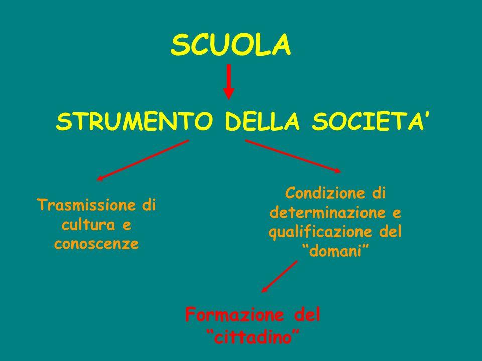 SCUOLA STRUMENTO DELLA SOCIETA Trasmissione di cultura e conoscenze Condizione di determinazione e qualificazione del domani Formazione del cittadino