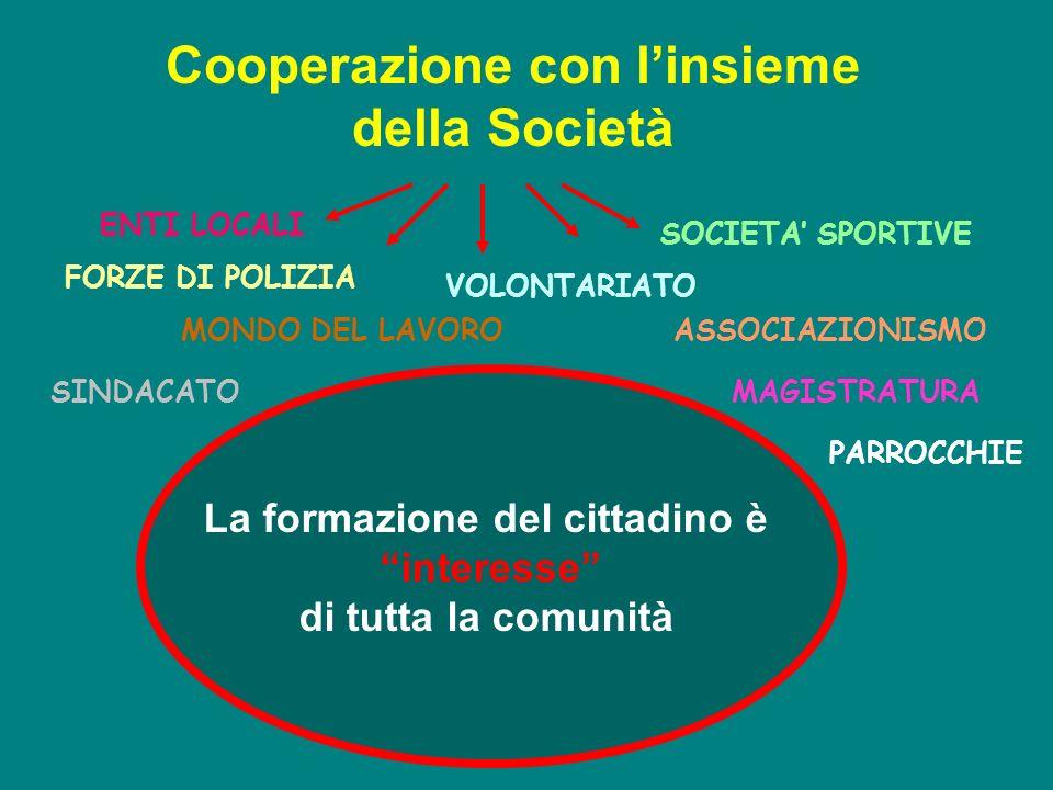 La formazione del cittadino è interesse di tutta la comunità Cooperazione con linsieme della Società ENTI LOCALI ASSOCIAZIONISMO VOLONTARIATO PARROCCH