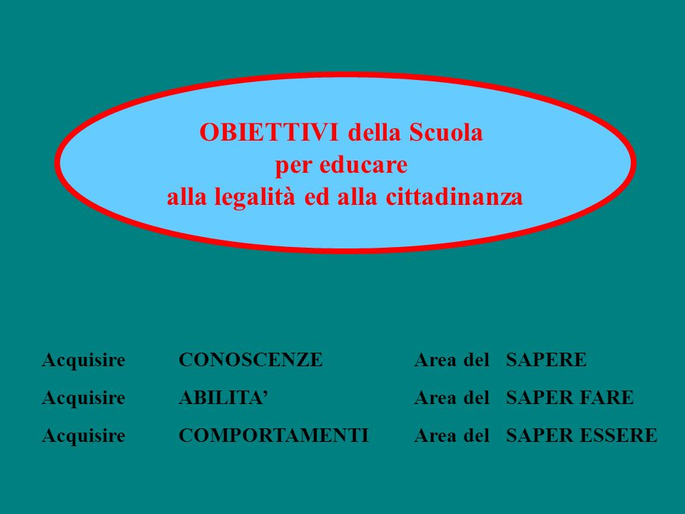 OBIETTIVI della Scuola per educare alla legalità ed alla cittadinanza AcquisireCONOSCENZE Area del SAPERE AcquisireABILITA Area del SAPER FARE Acquisi