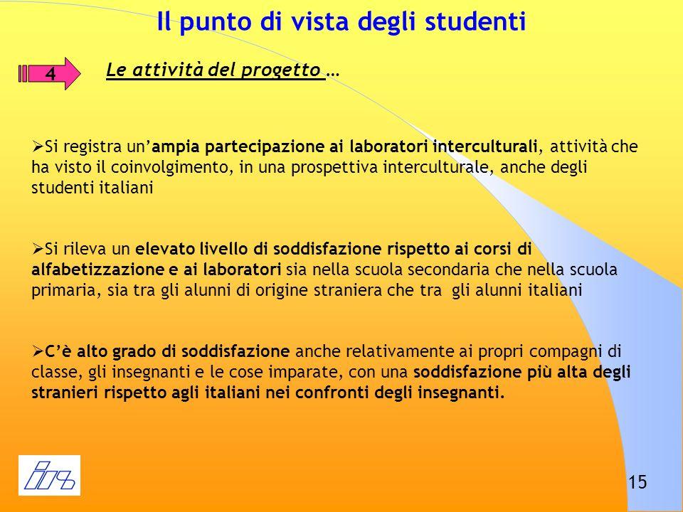 15 Il punto di vista degli studenti 4 Le attività del progetto … Si registra unampia partecipazione ai laboratori interculturali, attività che ha vist