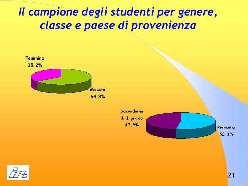 21 Il campione degli studenti per genere, classe e paese di provenienza
