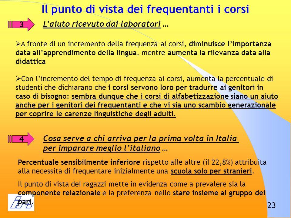 23 Il punto di vista dei frequentanti i corsi 3 Laiuto ricevuto dai laboratori … 4 Cosa serve a chi arriva per la prima volta in Italia per imparare m