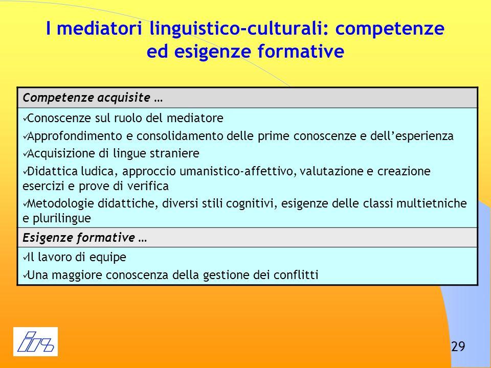 29 I mediatori linguistico-culturali: competenze ed esigenze formative Competenze acquisite … Conoscenze sul ruolo del mediatore Approfondimento e con