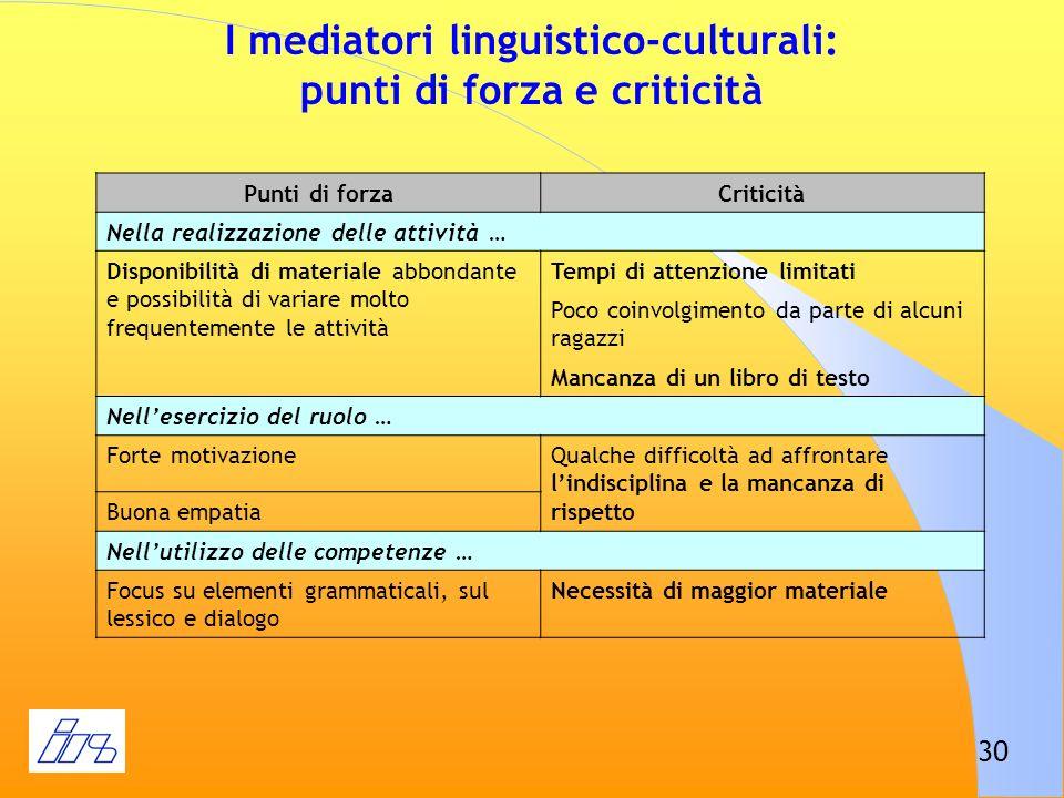 30 I mediatori linguistico-culturali: punti di forza e criticità Punti di forzaCriticità Nella realizzazione delle attività … Disponibilità di materia