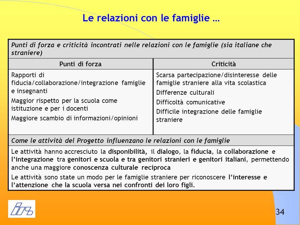 34 Le relazioni con le famiglie … Punti di forza e criticità incontrati nelle relazioni con le famiglie (sia italiane che straniere) Punti di forzaCri