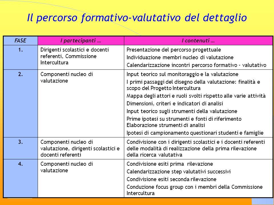 5 Il percorso formativo-valutativo del dettaglio FASEI partecipanti …I contenuti … 1.Dirigenti scolastici e docenti referenti, Commissione Intercultur