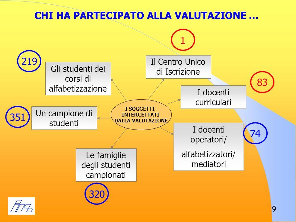 10 La prima rilevazione: gli studenti e le loro famiglie
