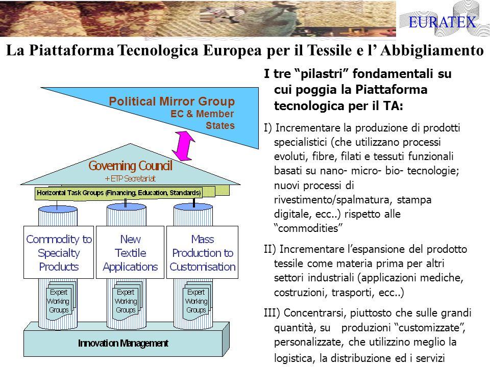 Political Mirror Group EC & Member States I tre pilastri fondamentali su cui poggia la Piattaforma tecnologica per il TA: I) Incrementare la produzion