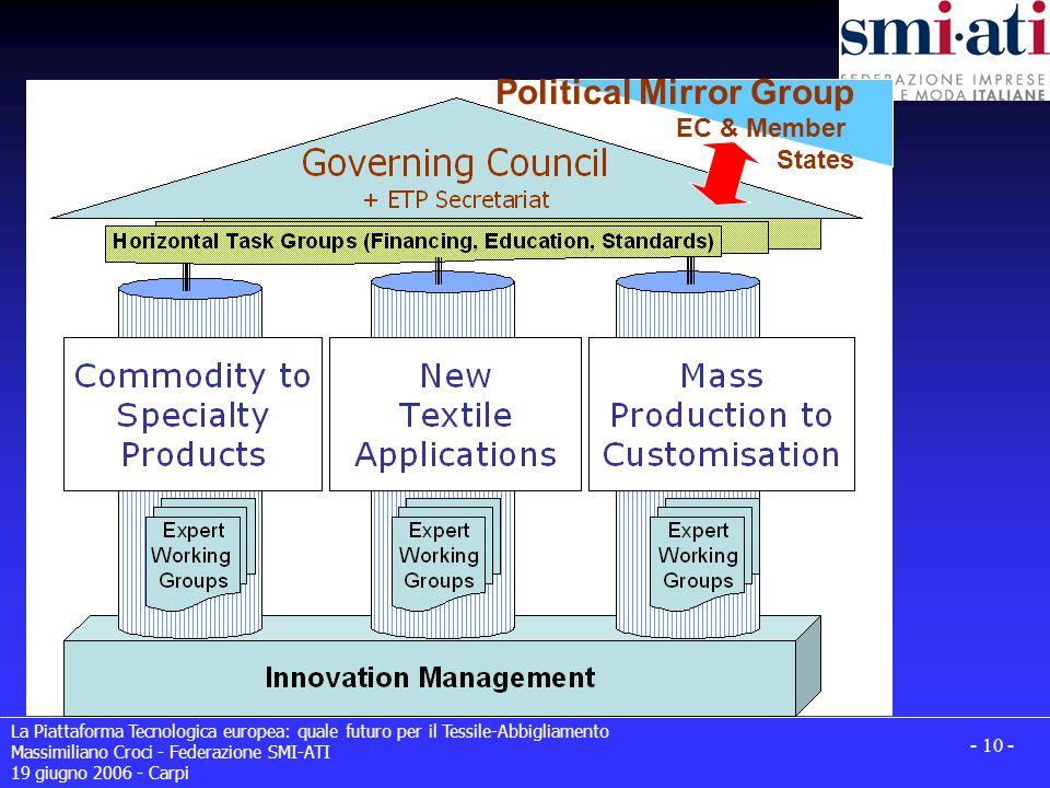 La Piattaforma Tecnologica europea: quale futuro per il Tessile-Abbigliamento Massimiliano Croci - Federazione SMI-ATI 19 giugno 2006 - Carpi - 10 - Political Mirror Group EC & Member States