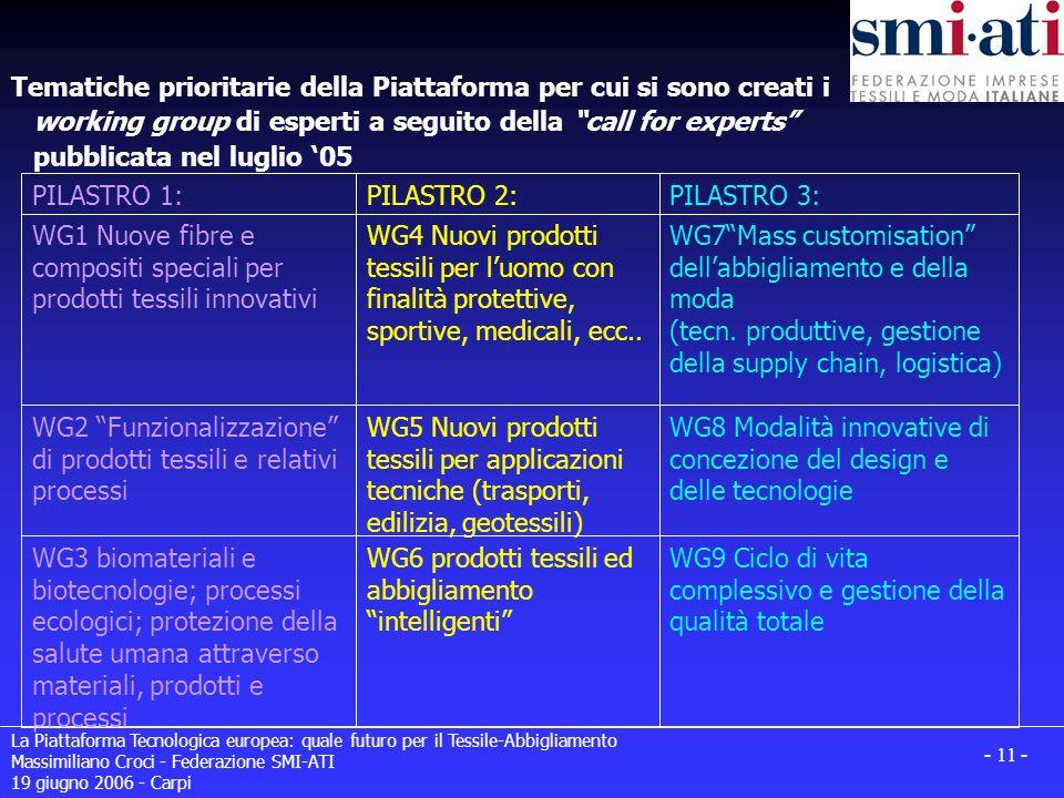 La Piattaforma Tecnologica europea: quale futuro per il Tessile-Abbigliamento Massimiliano Croci - Federazione SMI-ATI 19 giugno 2006 - Carpi - 11 - T