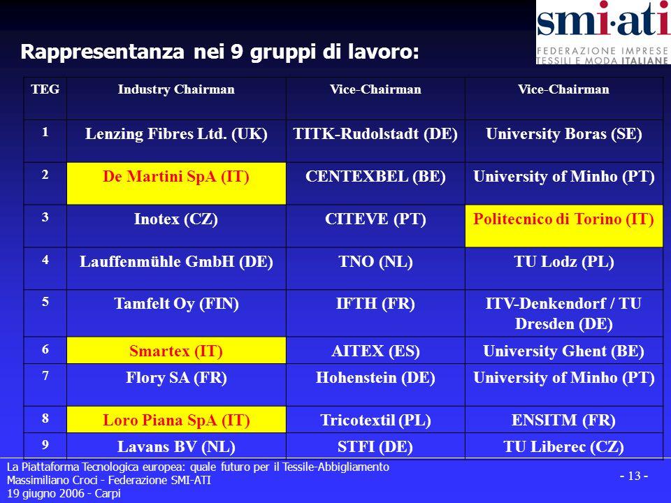 La Piattaforma Tecnologica europea: quale futuro per il Tessile-Abbigliamento Massimiliano Croci - Federazione SMI-ATI 19 giugno 2006 - Carpi - 13 - R
