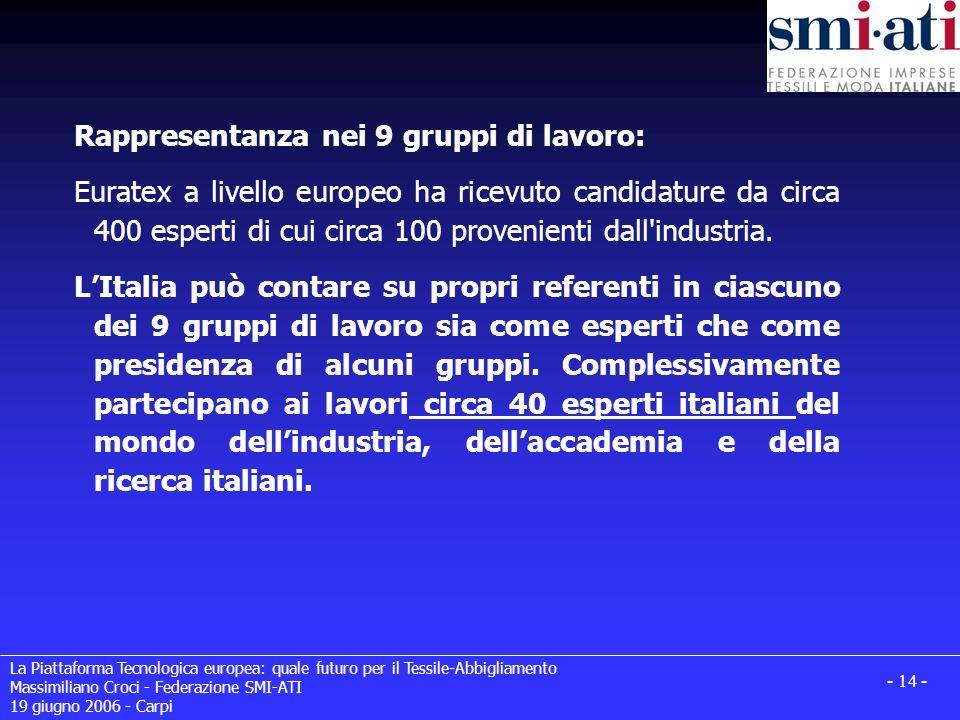 La Piattaforma Tecnologica europea: quale futuro per il Tessile-Abbigliamento Massimiliano Croci - Federazione SMI-ATI 19 giugno 2006 - Carpi - 14 - Rappresentanza nei 9 gruppi di lavoro: Euratex a livello europeo ha ricevuto candidature da circa 400 esperti di cui circa 100 provenienti dall industria.
