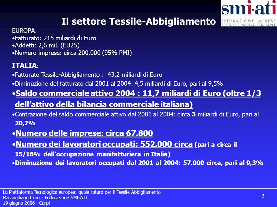 La Piattaforma Tecnologica europea: quale futuro per il Tessile-Abbigliamento Massimiliano Croci - Federazione SMI-ATI 19 giugno 2006 - Carpi - 13 - Rappresentanza nei 9 gruppi di lavoro: TEGIndustry ChairmanVice-Chairman 1 Lenzing Fibres Ltd.