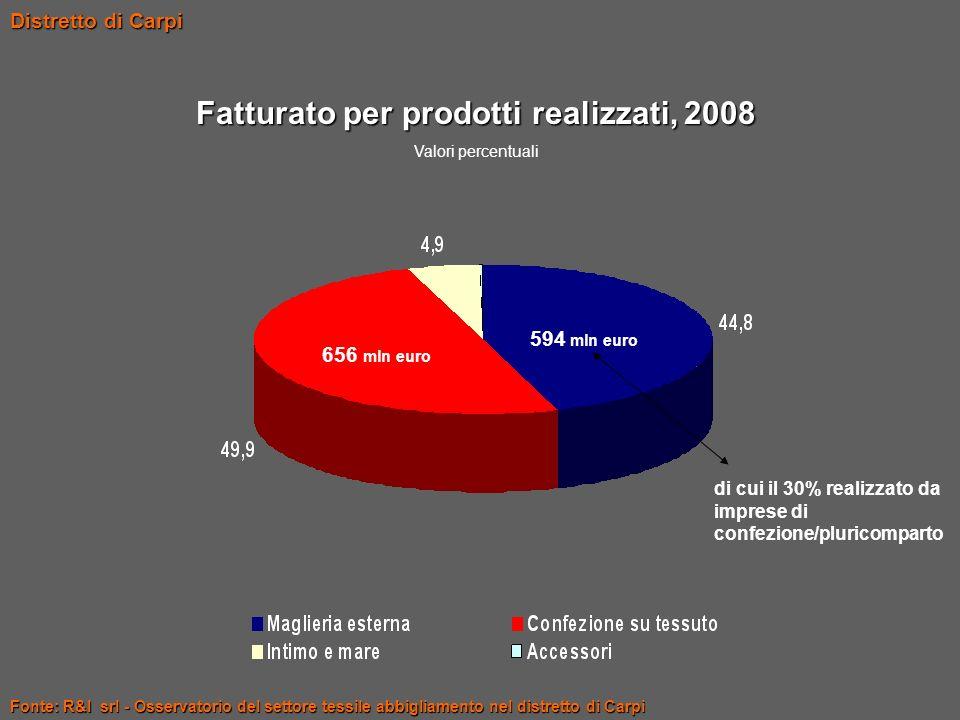 Fonte: R&I srl - Osservatorio del settore tessile abbigliamento nel distretto di Carpi Distretto di Carpi Fatturato per prodotti realizzati, 2008 Valo