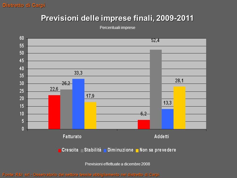 Fonte: R&I srl - Osservatorio del settore tessile abbigliamento nel distretto di Carpi Distretto di Carpi Previsioni delle imprese finali, 2009-2011 P