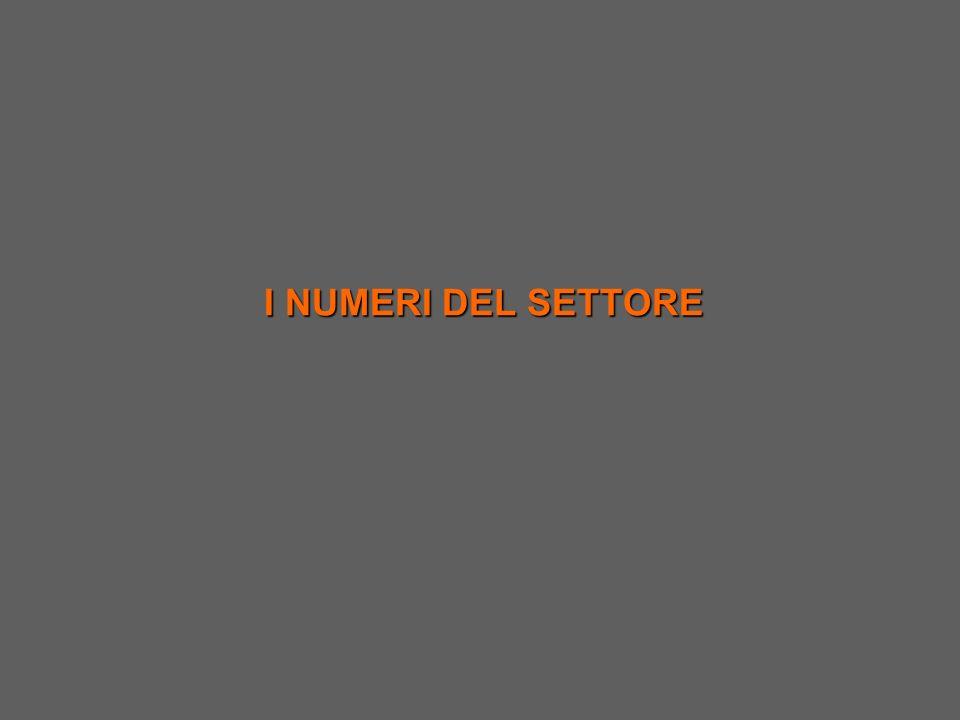 Fonte: R&I srl - Osservatorio del settore tessile abbigliamento nel distretto di Carpi Distretto di Carpi Fatturato per fascia di mercato Valori percentuali