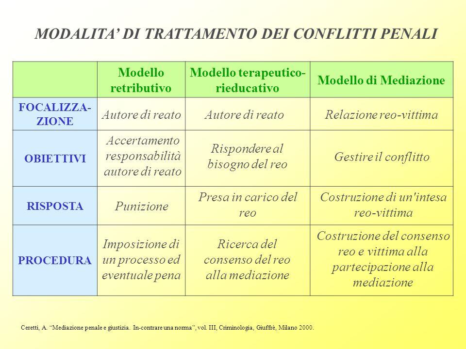 Ceretti, A. Mediazione penale e giustizia. In-contrare una norma, vol. III, Criminologia, Giuffrè, Milano 2000. Modello retributivo Modello terapeutic