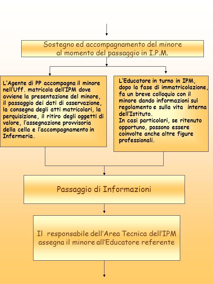 Sostegno ed accompagnamento del minore al momento del passaggio in I.P.M. LAgente di PP accompagna il minore nellUff. matricola dellIPM dove avviene l
