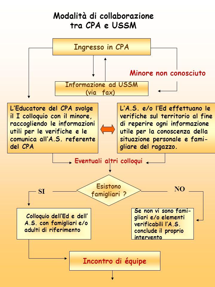 Modalità di collaborazione tra CPA e USSM Ingresso in CPA Minore non conosciuto Informazione ad USSM (via fax) LEducatore del CPA svolge il I colloquio con il minore, raccogliendo le informazioni utili per le verifiche e le comunica allA.S.