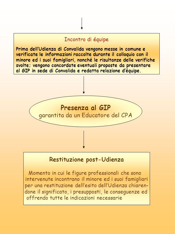 Modalità di collaborazione tra CPA e USSM Ingresso in CPA Minore in carico USSM Informazione ad USSM (via fax) LEducatore del CPA contatta lAS referente del CPA e svolge il colloquio di I ingresso.