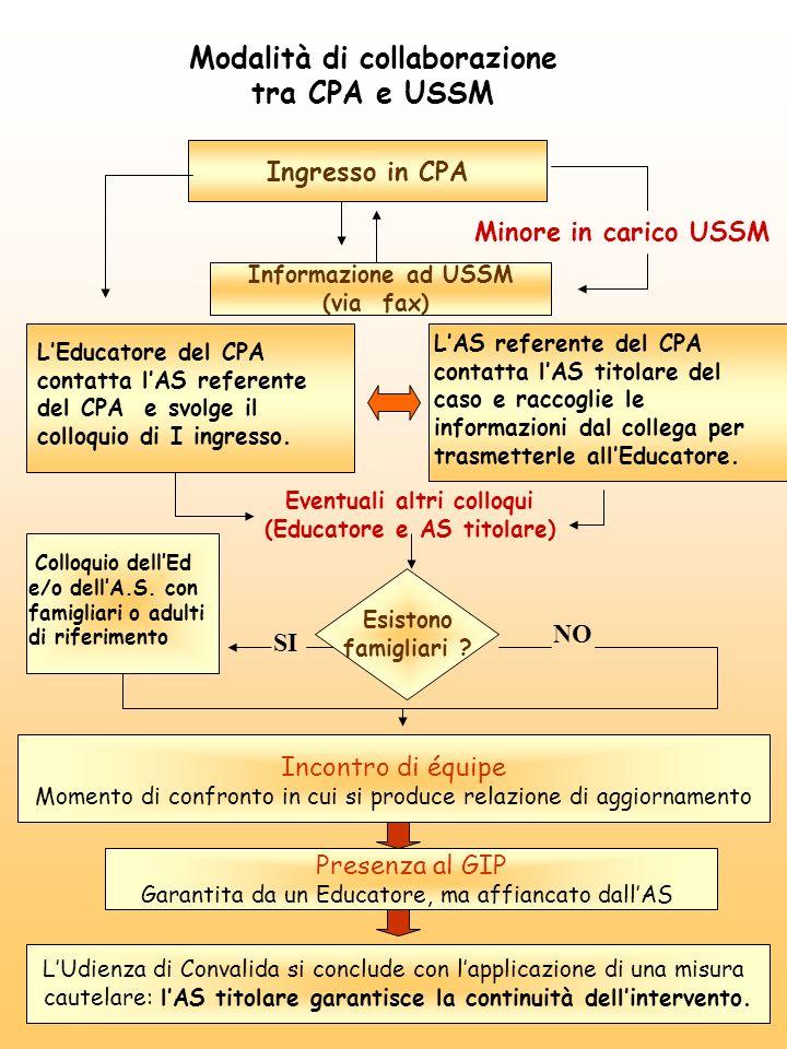 Modalità di collaborazione tra CPA e USSM Ingresso in CPA Minore in carico USSM Informazione ad USSM (via fax) LEducatore del CPA contatta lAS referen