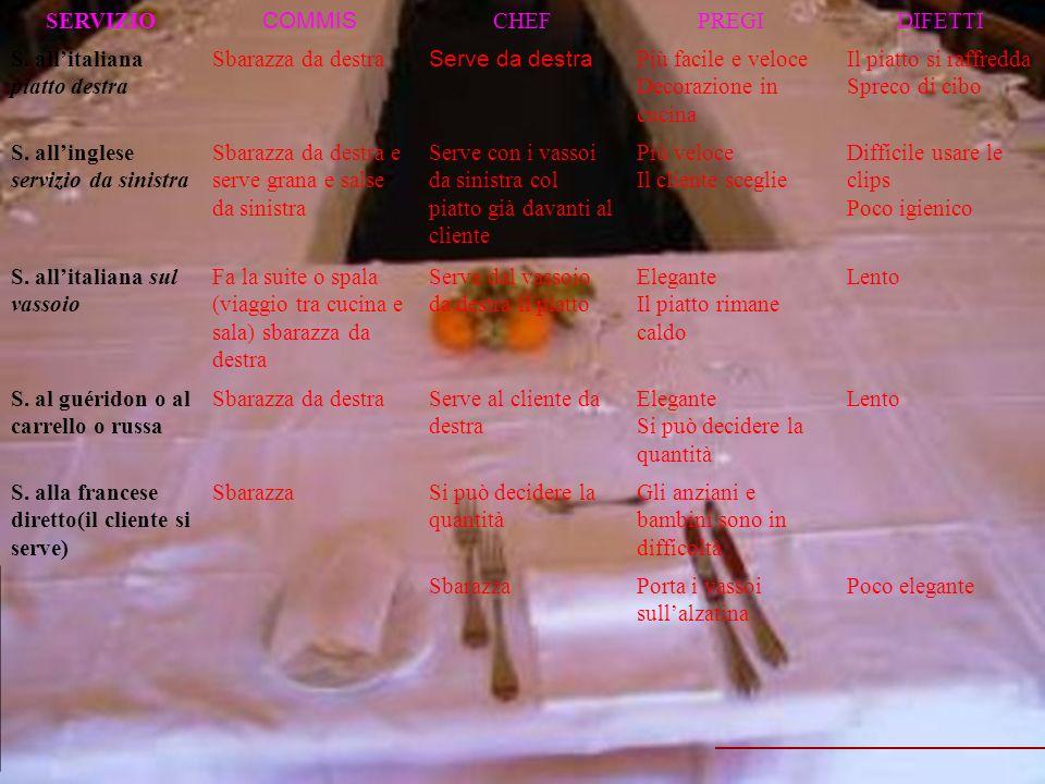 SERVIZIO COMMIS CHEFPREGIDIFETTI S. allitaliana piatto destra Sbarazza da destra Serve da destra Più facile e veloce Decorazione in cucina Il piatto s