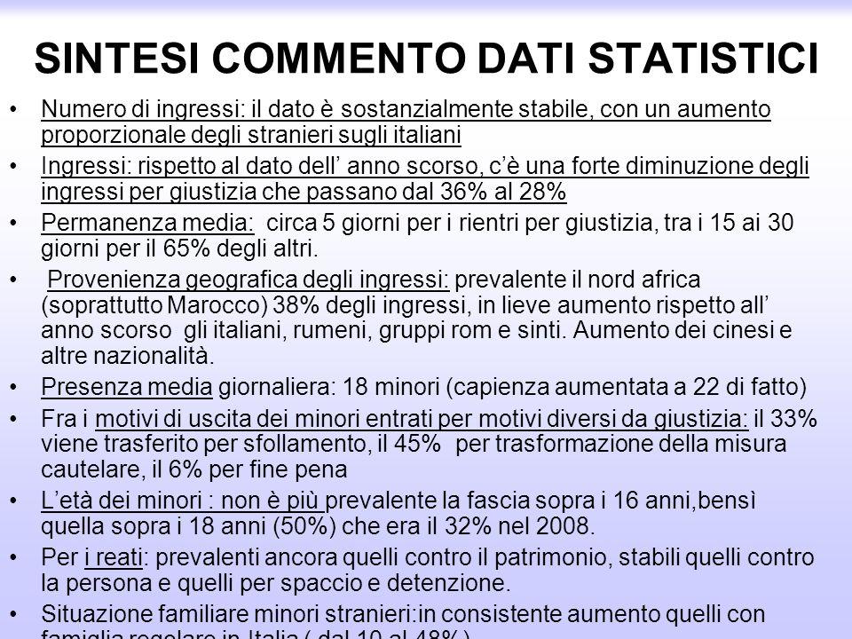 SINTESI COMMENTO DATI STATISTICI Numero di ingressi: il dato è sostanzialmente stabile, con un aumento proporzionale degli stranieri sugli italiani In