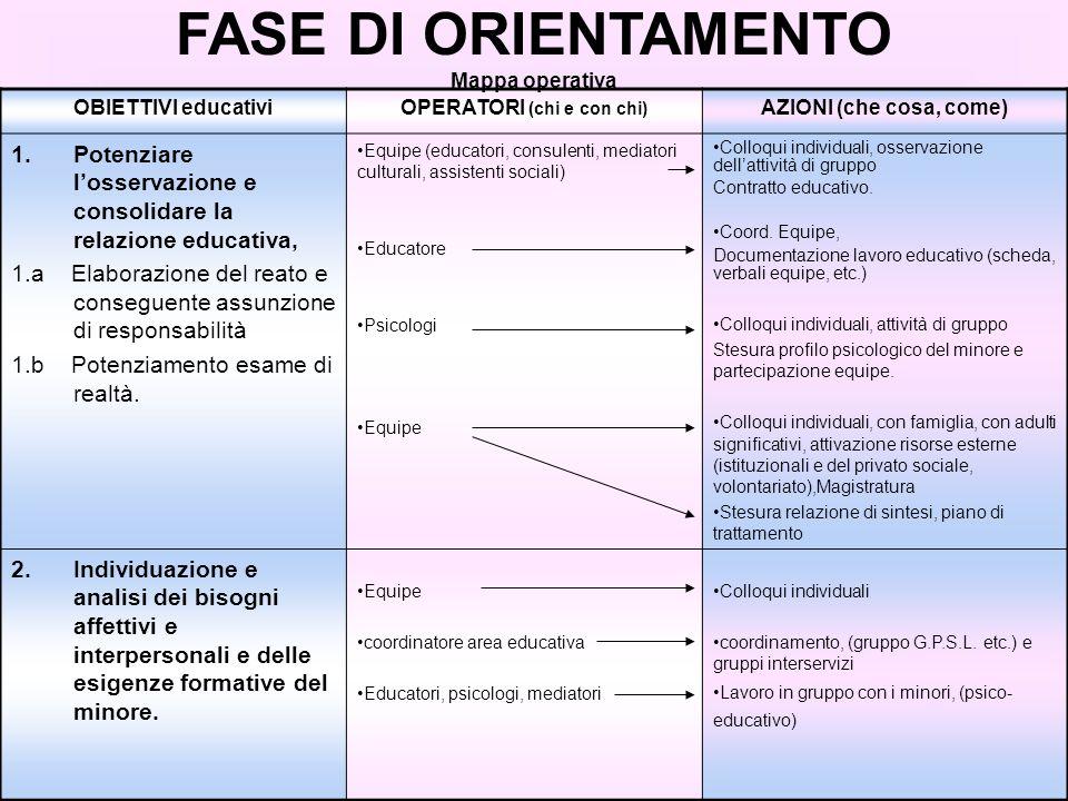 OBIETTIVI educativiOPERATORI (chi e con chi) AZIONI (che cosa, come) 1.Potenziare losservazione e consolidare la relazione educativa, 1.a Elaborazione