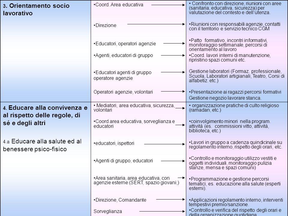 3. Orientamento socio lavorativo Coord. Area educativa Direzione Educatori, operatori agenzie Agenti, educatori di gruppo Educatori agenti di gruppo o