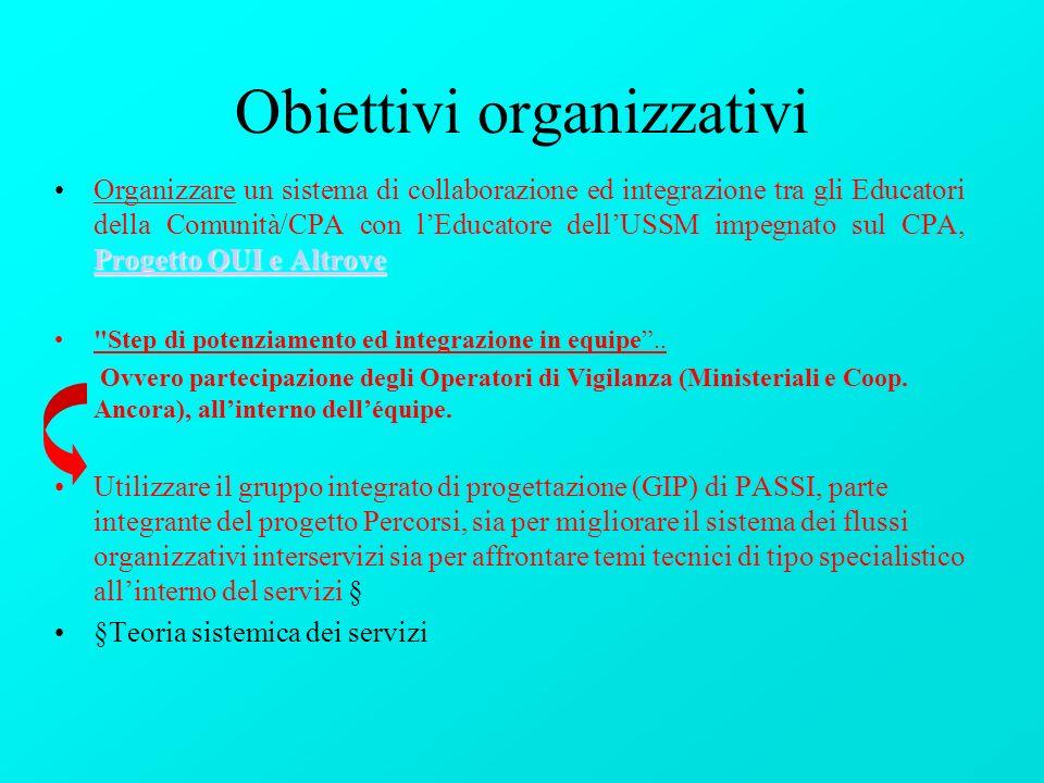 Obiettivi organizzativi Progetto QUI e Altrove Progetto QUI e AltroveOrganizzare un sistema di collaborazione ed integrazione tra gli Educatori della Comunità/CPA con lEducatore dellUSSM impegnato sul CPA, Progetto QUI e Altrove Progetto QUI e Altrove Step di potenziamento ed integrazione in equipe..