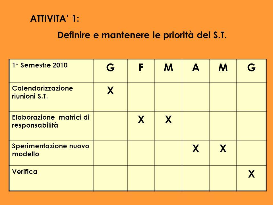 ATTIVITA 1: Definire e mantenere le priorità del S.T. 1° Semestre 2010 GFMAMG Calendarizzazione riunioni S.T. X Elaborazione matrici di responsabilità