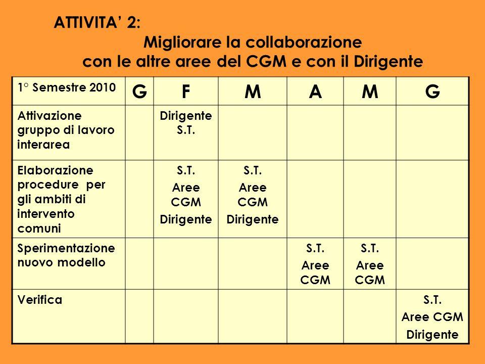 ATTIVITA 2: Migliorare la collaborazione con le altre aree del CGM e con il Dirigente 1° Semestre 2010 GFMAMG Attivazione gruppo di lavoro interarea D