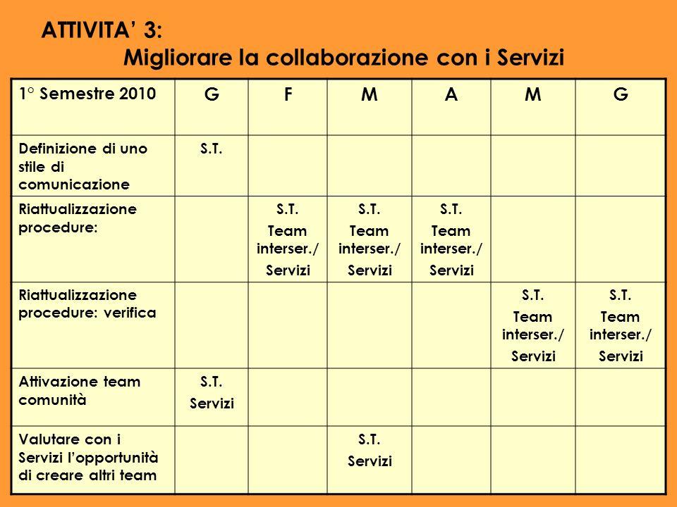ATTIVITA 3: Migliorare la collaborazione con i Servizi 1° Semestre 2010 GFMAMG Definizione di uno stile di comunicazione S.T. Riattualizzazione proced