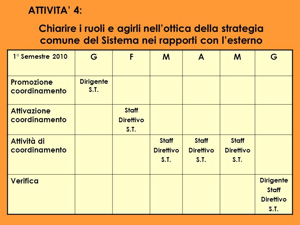 ATTIVITA 4: Chiarire i ruoli e agirli nellottica della strategia comune del Sistema nei rapporti con lesterno 1° Semestre 2010 GFMAMG Promozione coord