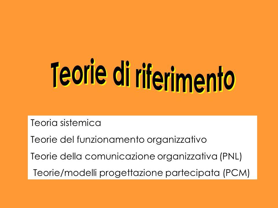 Teoria sistemica Teorie del funzionamento organizzativo Teorie della comunicazione organizzativa (PNL) Teorie/modelli progettazione partecipata (PCM)