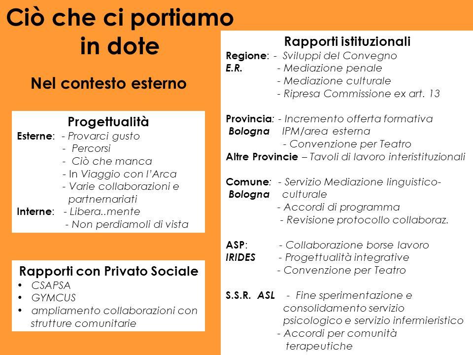 Progettualità Esterne : - Provarci gusto - Percorsi - Ciò che manca - In Viaggio con lArca - Varie collaborazioni e partnernariati Interne : - Libera.