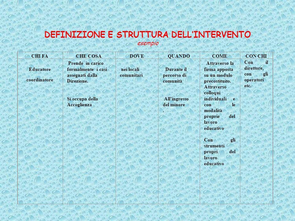 -Regolamento interno della Comunità - Programma delle attività comunitarie - Progettazione pedagogico-educativa - Riunione di équipe - Riunioni del pe